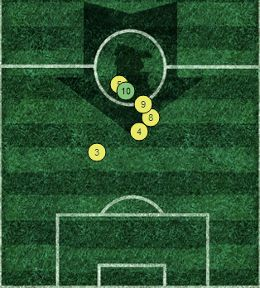 Berbatov Average Position