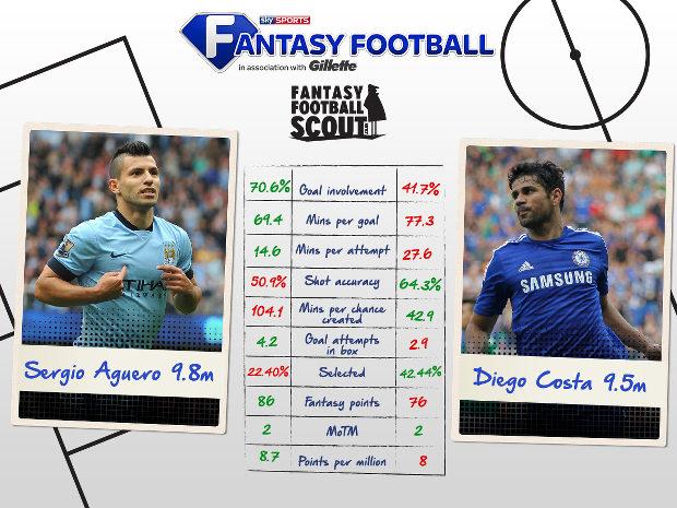 Sky Sports Focus – Gameweek 15   Fantasy Football Tips ...